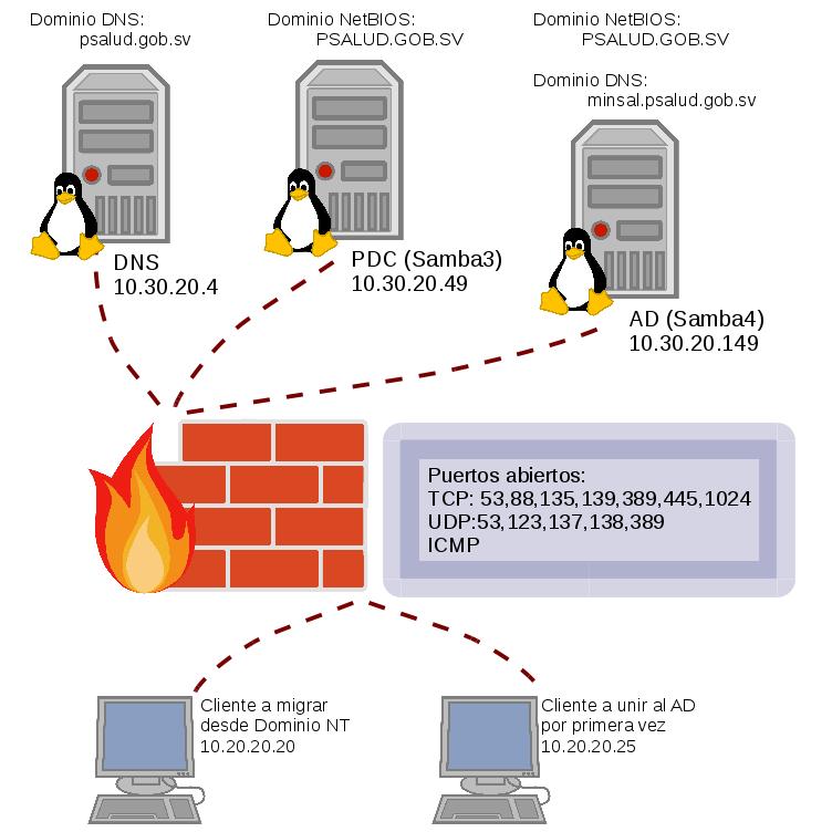 Migrando Un Dominio Samba NT4 A Samba Active Directory